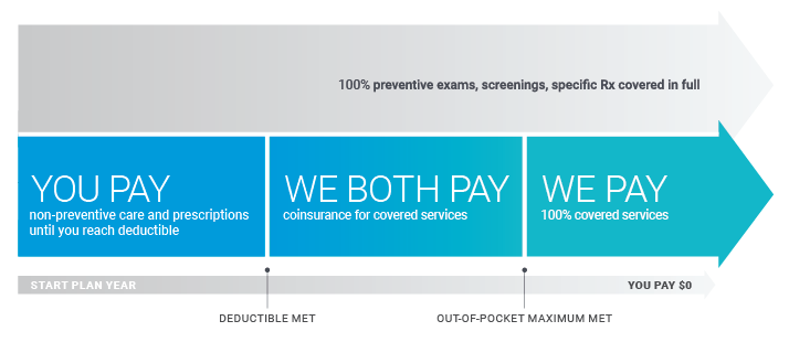 WE PAY 100% preventive exams, screenings, specific Rx covered in full. You Pay non-preventive care & prescriptions until you reach deductible. WE BOTH PAY coinsurance for covered services. WE PAY 100% covered services.